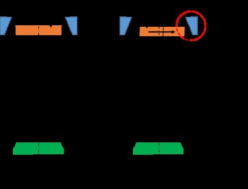 Applying Angle of Gyration on the GB1 Brovold